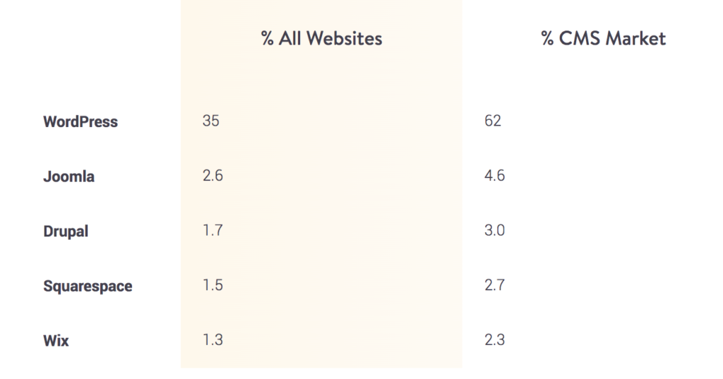 Wordpress is the most popular CMS and platform to build a website.